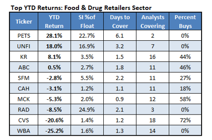 Top YTD Returns Food & Drug Retailers Sector_2