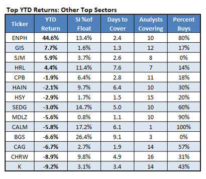 Top YTD Returns Other Top Sectors_3