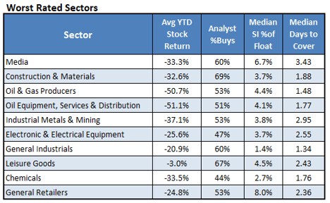 Worst Rated Sectors_4