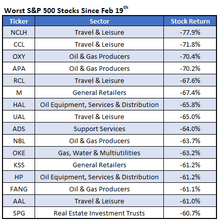 Worst SPX 500 Stocks Since Feb 19