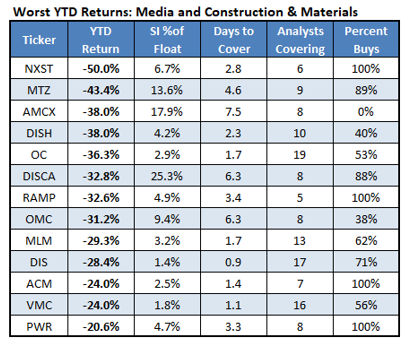 Worst YTD Returns Media and Construction & Materials_5