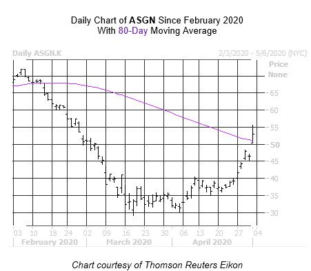 ASGN Chart May 1