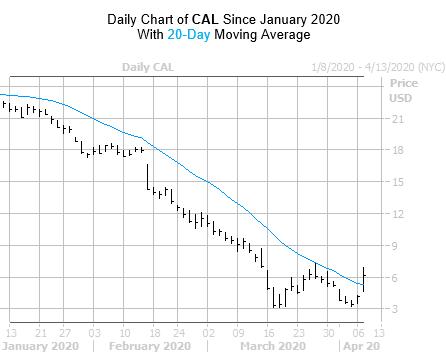 CAL Chart 2 April 7