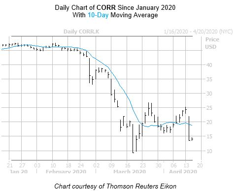 CORR Chart April 15