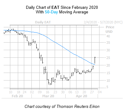 EAT Chart April 29