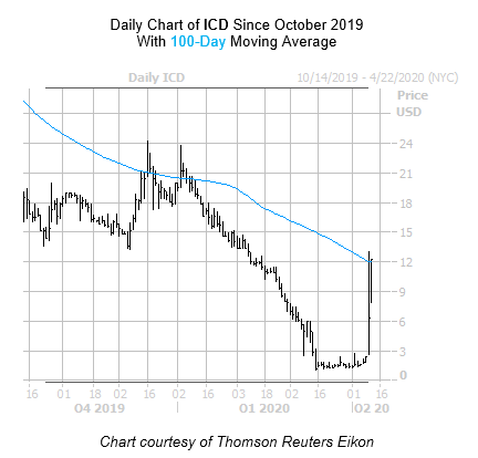 ICD Chart 2 April 13