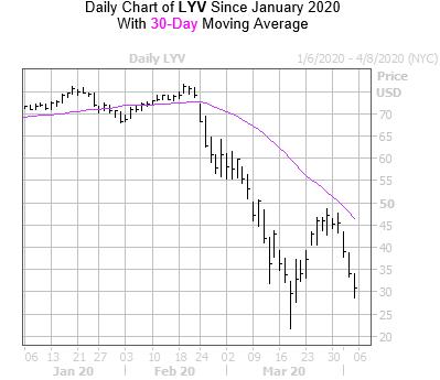 LYV Chart2