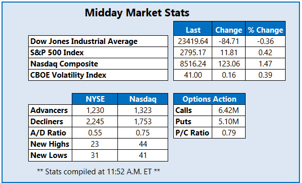 Midday Market Stats April 16