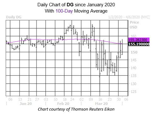 MMC Daily Chart DG