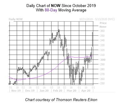 NOW Chart April 30