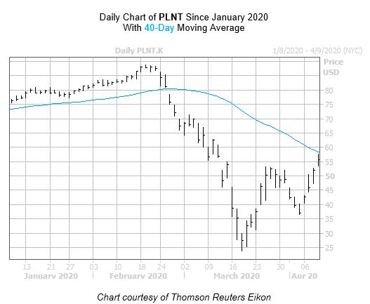 PLNT Chart April 17