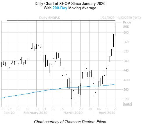 SHOP Chart April 20