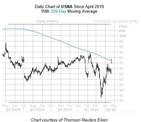 USNA Chart April 22