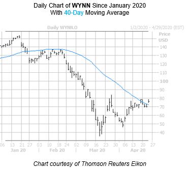 WYNN Chart April 23