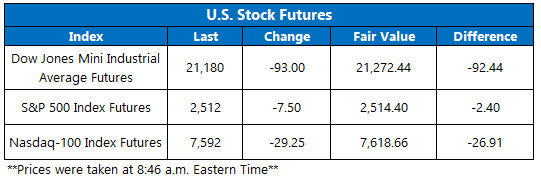 Opening View Stock Futures April 1