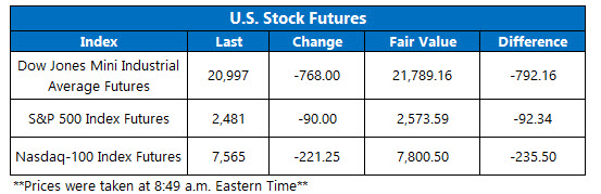 Stock Futures Chart April 1