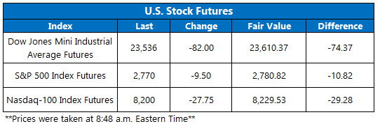 Stock Futures Chart April 13