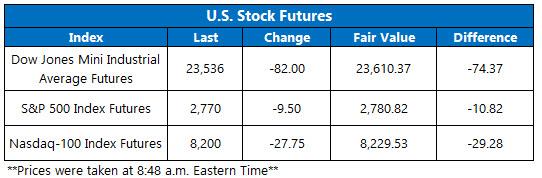 Stock Futures Chart April 13