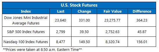 Stock Futures Chart April 14