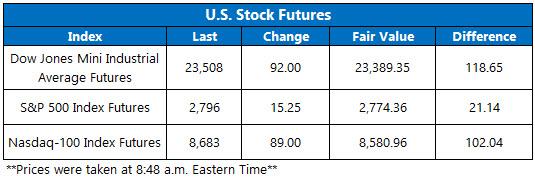 Stock Futures Chart April 16