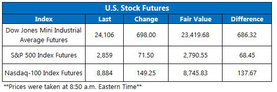 Stock Futures Chart April 17