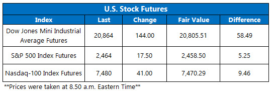 Stock Futures Chart April 2