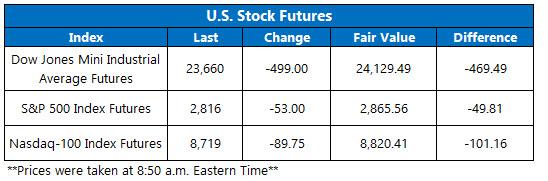 Stock Futures Chart April 20