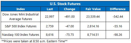 Stock Futures Chart April 21