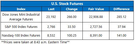 Stock Futures Chart April 22