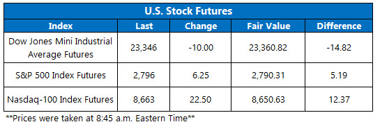 Stock Futures Chart April 23