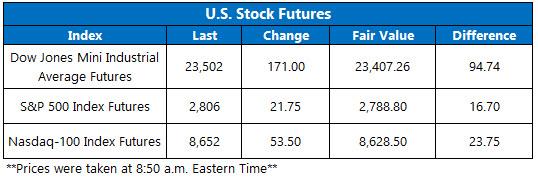Stock Futures Chart April 24