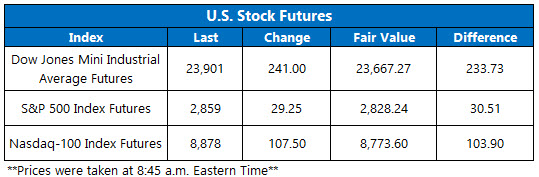 Stock Futures Chart April 27