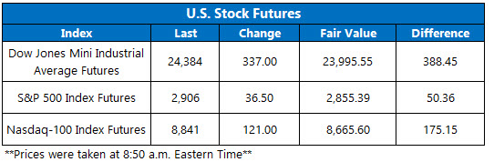 Stock Futures Chart April 29