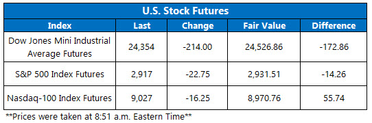 Stock Futures Chart April 30