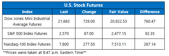 Stock Futures Chart April 6