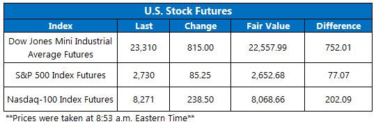 Stock Futures Chart April 7