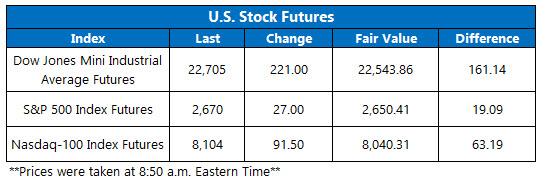 Stock Futures Chart April 8