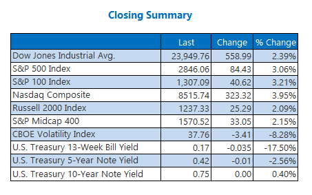 Closing Index Summary April 14