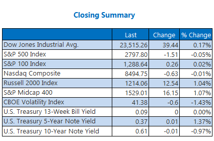 Closing Index Summary April 23