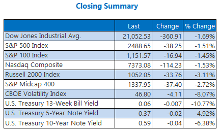 Closing Index Summary April 3