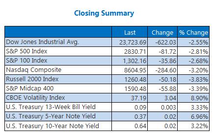 Closing Index Summary May 1