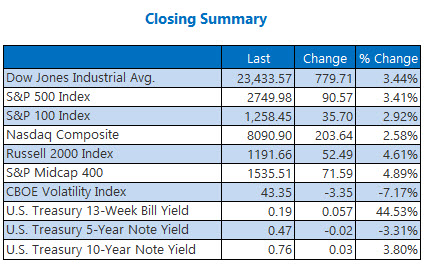Closing Indexes New April 8