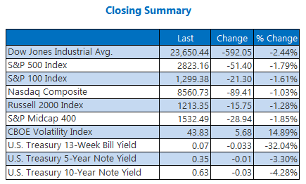 Closing Indexes Summary April 20