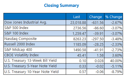 Closing Indexes Summary April 21