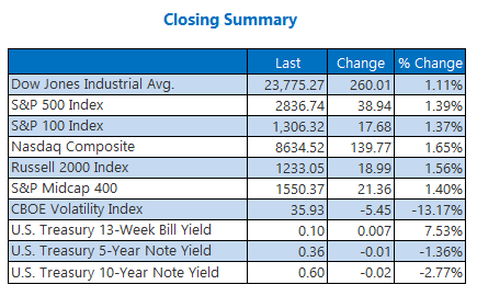 Closing Indexes Summary April 24