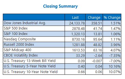 Closing Indexes Summary April 27