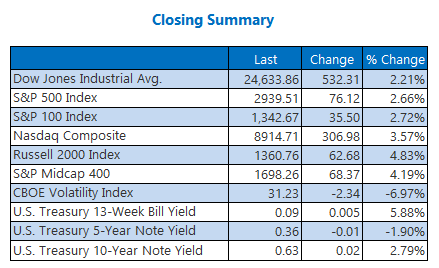 Closing Indexes Summary April 29