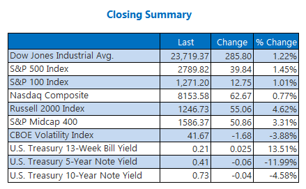 Closing Indexes Summary April 9