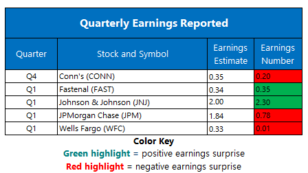 Earnings April 14