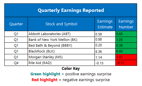 Earnings April 16